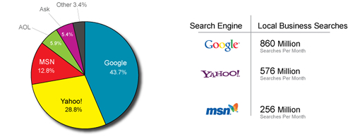 Search Engine Market Share ComScore Search Engine Watch 2006